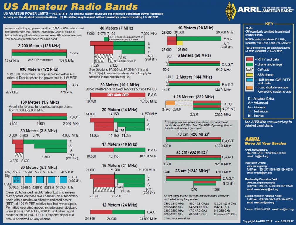 ARRL Seeks Changes in FCC Proposal to Delete 3.4 GHz Amateur Band