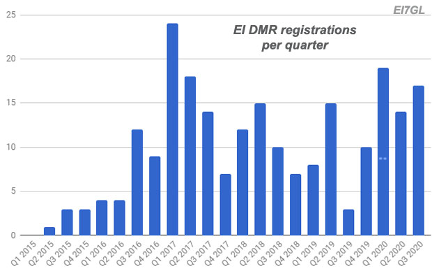 EI DMR registrations at the end of Q3 2020