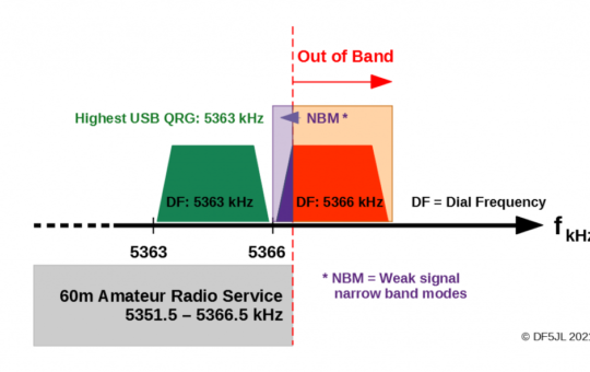 Q&A: How far you can turn the dial when transmitting in SSB voice mode?